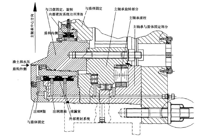 根据hbw密封系统的工作控制原理可知,为了能够保证盾构机刀盘的正常