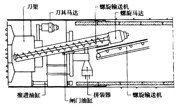 盾构机构造及工作原理简介(一)