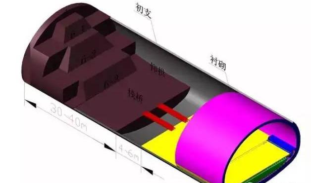 三台阶七步开挖法适用于开挖断面为100~180 平方米,具备一定自稳条件的、V级围岩地段隧道的施工。主要表现包括:黄土、强风化岩层(强风化泥岩、强风化泥质粉砂岩等)。不适用于围岩地质为流塑状态、洞口浅埋偏压段(但经过反压处理或施做超前大管棚后可采用)。
