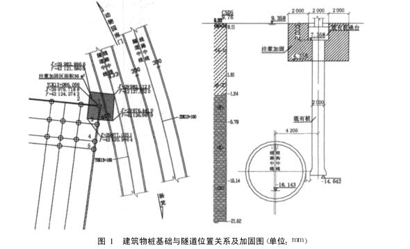 由于托换桩桩侧面积为 S=3.14×1.2 ×28×2=211m2;原桩侧面积 S0 =3.14×1.5×28 =132m2 , S≥S0 ;托换桩桩底面积 2 ×3.14 ×(1.2/2)2 大于原桩底面积 3.14 ×(1.5/2)2 , 满足设计要求。 4 桩基托换施工监测   桩基托换 、地层加固施工和盾构施工期间,必须对房屋和桥梁基础沉降 、结构变形和裂缝开展等进行监测, 并制定专门的监测